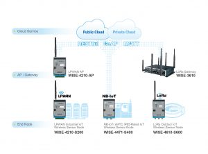 Low-Power Wide-Area Network Solution-01