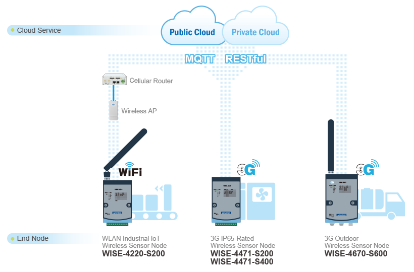 WISE IoT Wireless Sensor Node | Advantech Wireless IoT