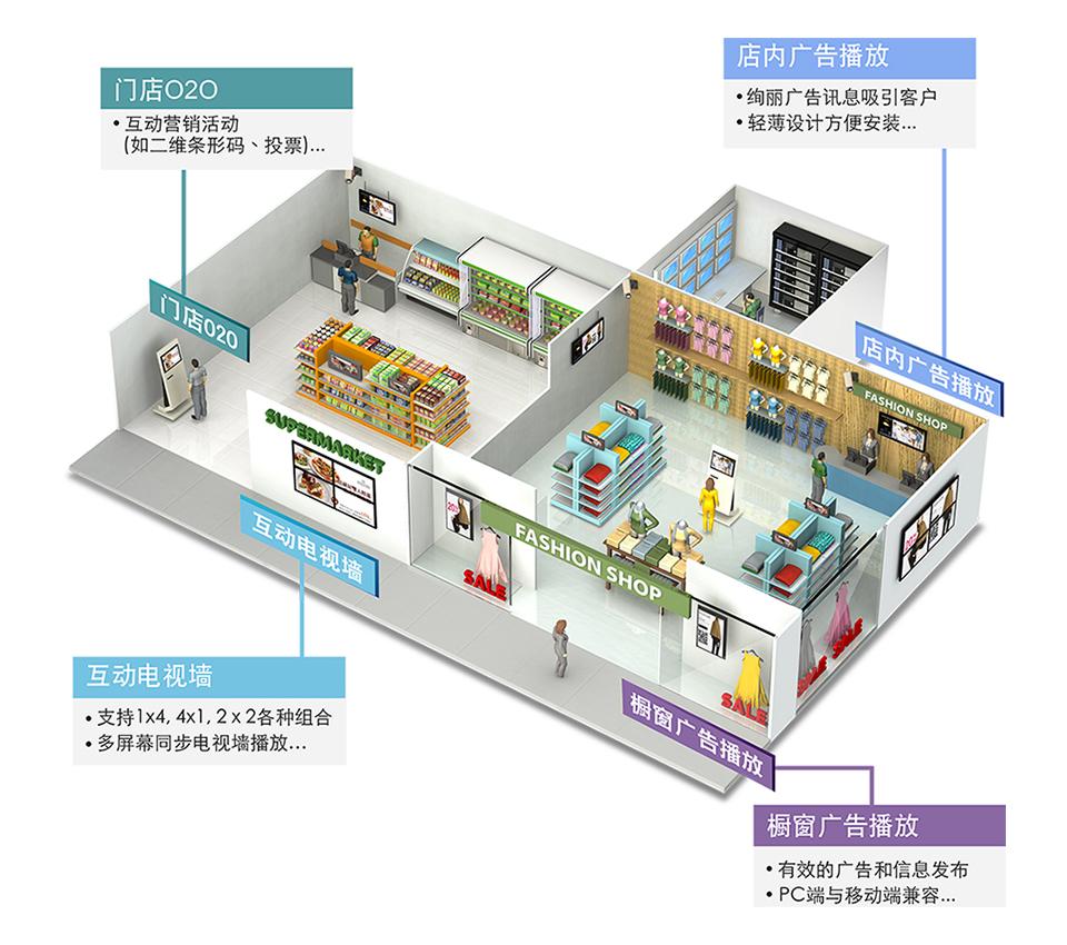 3D mall3