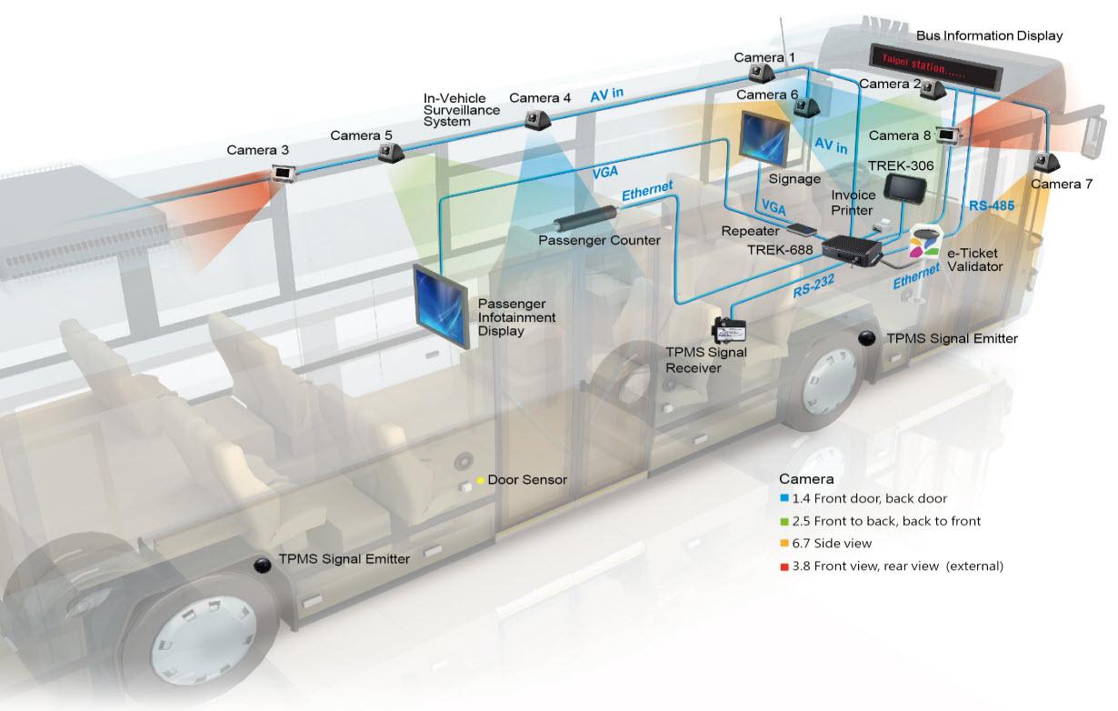 eBus系統圖