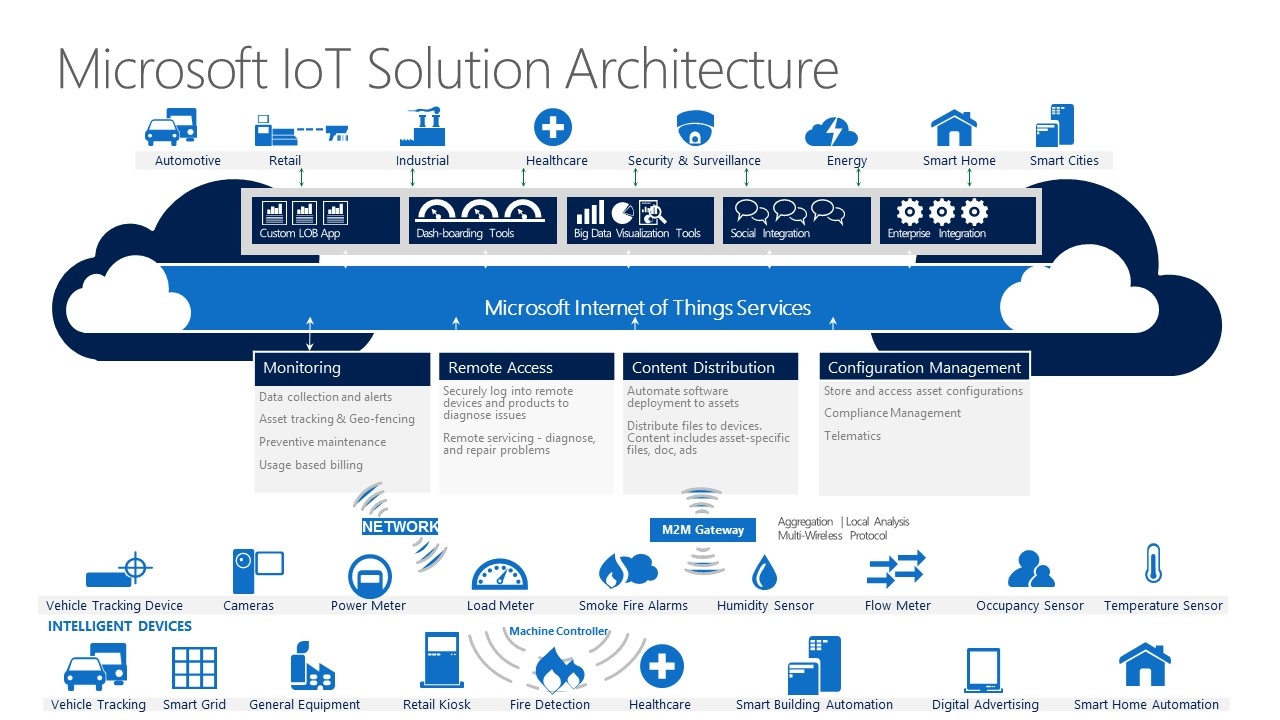 Build iot with windows 10 and azure advantech select for Architecture iot