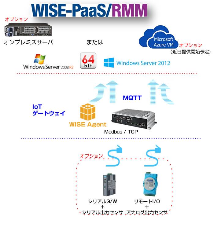 IoT Gateway starter kit_jp