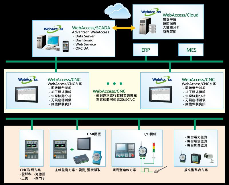201607_CNC_TW_diagram_2