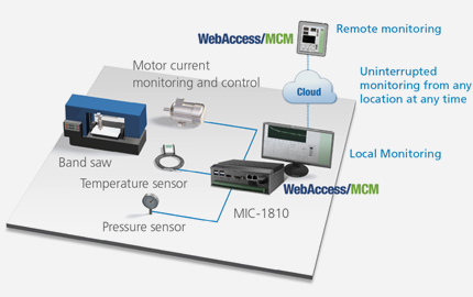 Predictive Maintenance for CNC (en-us) | Advantech Select