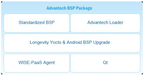 RISC ARM i MX6 Solutions   Advantech Select