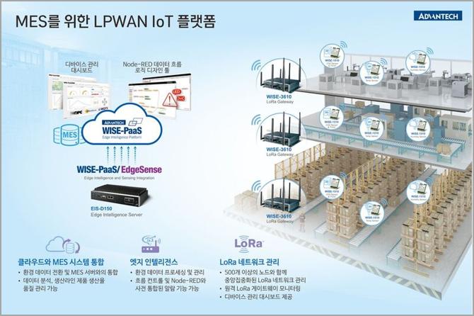 <br><b>MES를 위한 LPWAN 플랫폼</b>