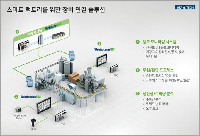 <br><b>IoT 기반 장비 연결</b>