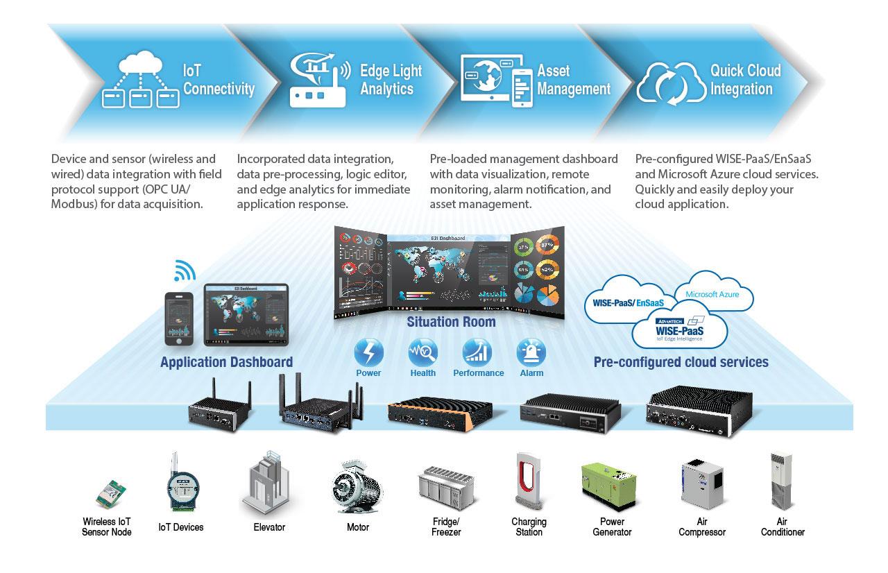 E2I-SRP-solutions