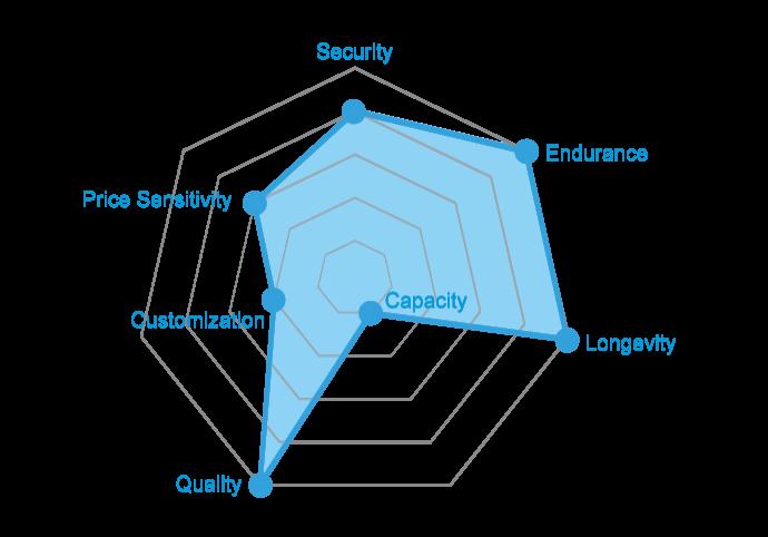 chart-Automation_A