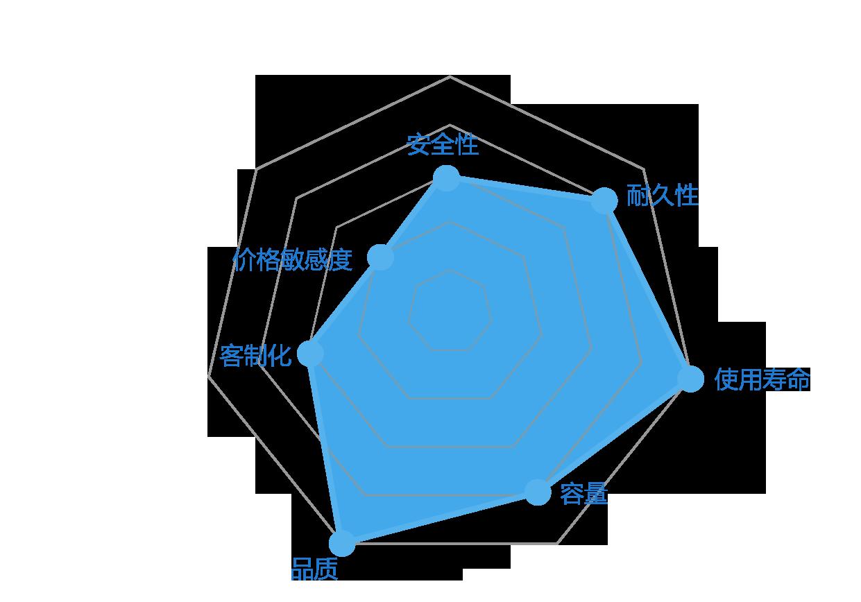 chart_transportation_sqflash-landscape